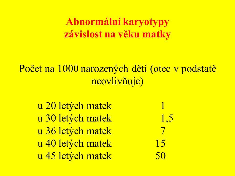 Abnormální karyotypy závislost na věku matky Počet na 1000 narozených dětí (otec v podstatě neovlivňuje) u 20 letých matek 1 u 30 letých matek 1,5 u 3