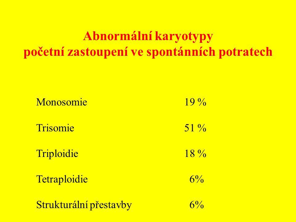 Abnormální karyotypy početní zastoupení ve spontánních potratech Monosomie19 % Trisomie51 % Triploidie18 % Tetraploidie 6% Strukturální přestavby 6%