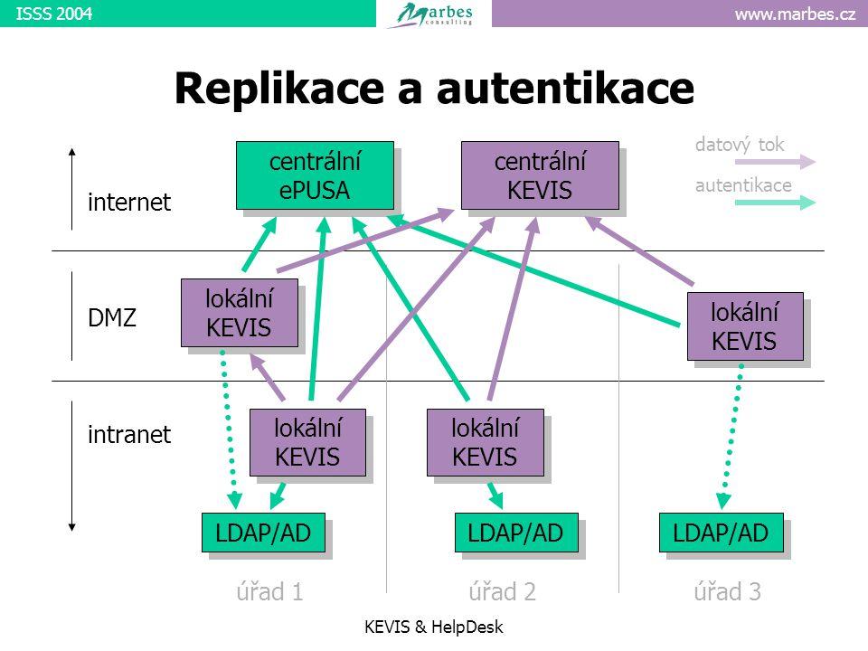 www.marbes.czISSS 2004 KEVIS & HelpDesk Replikace a autentikace centrální ePUSA centrální KEVIS internet intranet DMZ lokální KEVIS LDAP/AD lokální KEVIS LDAP/AD lokální KEVIS LDAP/AD úřad 1úřad 2úřad 3 datový tok autentikace