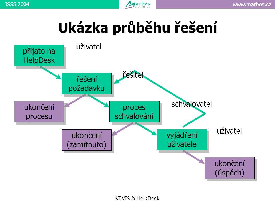 www.marbes.czISSS 2004 KEVIS & HelpDesk Ukázka průběhu řešení přijato na HelpDesk řešení požadavku proces schvalování vyjádření uživatele ukončení (úspěch) ukončení procesu ukončení (zamítnuto) uživatel řešitel schvalovatel uživatel