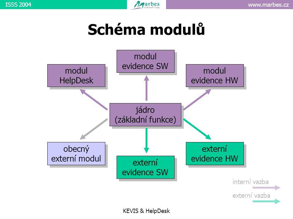 www.marbes.czISSS 2004 KEVIS & HelpDesk Schéma modulů jádro (základní funkce) modul HelpDesk modul evidence SW modul evidence HW interní vazba externí vazba obecný externí modul externí evidence SW externí evidence HW