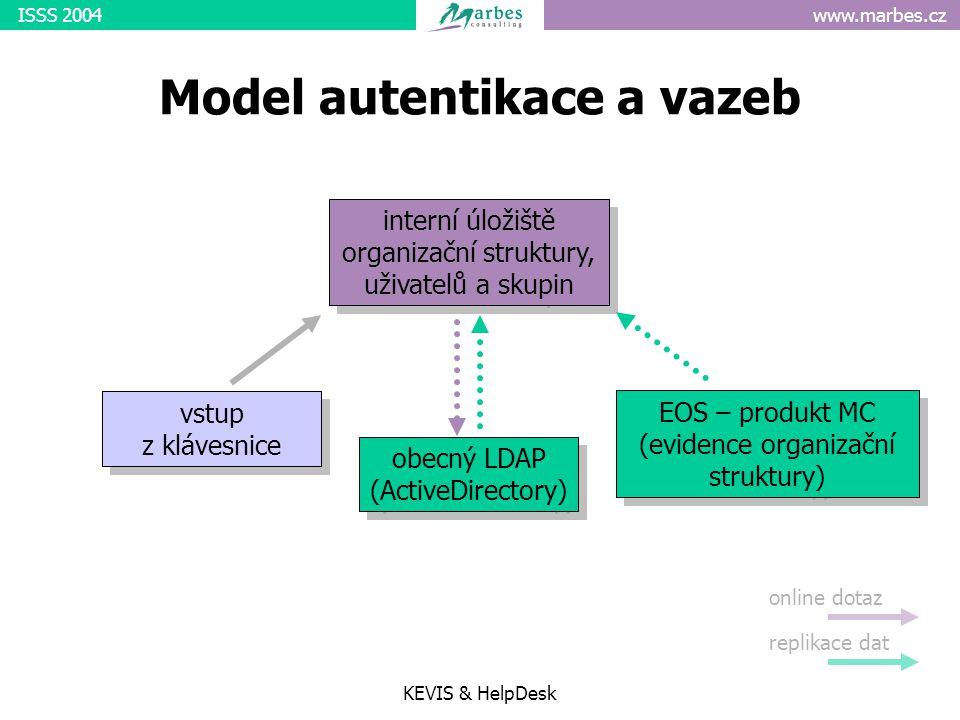 www.marbes.czISSS 2004 KEVIS & HelpDesk Model autentikace a vazeb interní úložiště organizační struktury, uživatelů a skupin vstup z klávesnice obecný LDAP (ActiveDirectory) EOS – produkt MC (evidence organizační struktury) online dotaz replikace dat