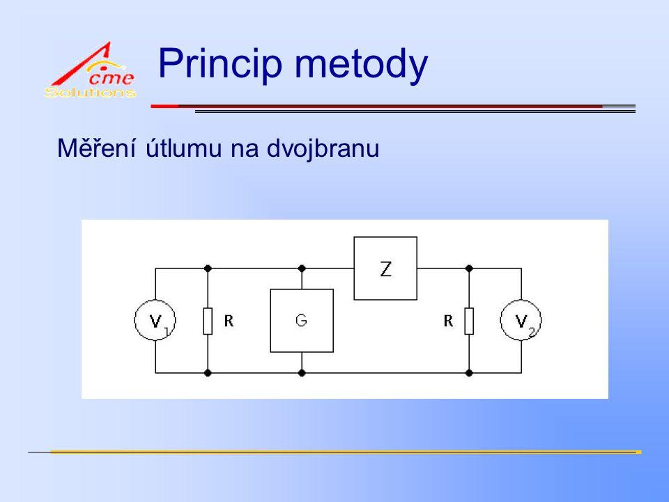 Princip metody Měření útlumu na dvojbranu