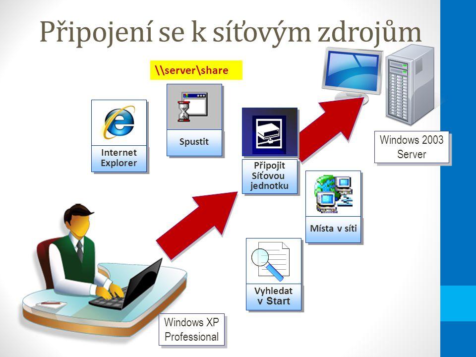 Připojení se k síťovým zdrojům Windows 2003 Server Místa v síti Vyhledat v Start Vyhledat v Start Internet Explorer Spustit Windows XP Professional Připojit Síťovou jednotku Připojit Síťovou jednotku \\server\share