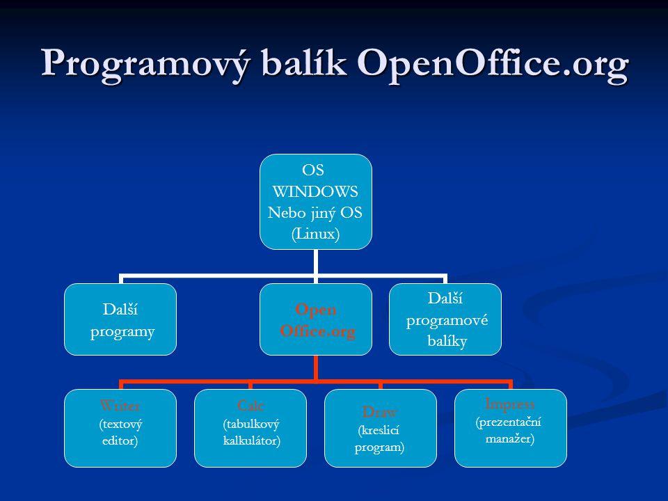 Programový balík OpenOffice.org OS WINDOWS Nebo jiný OS (Linux) Další programy Open Office.org Writer (textový editor) Calc (tabulkový kalkulátor) Dra