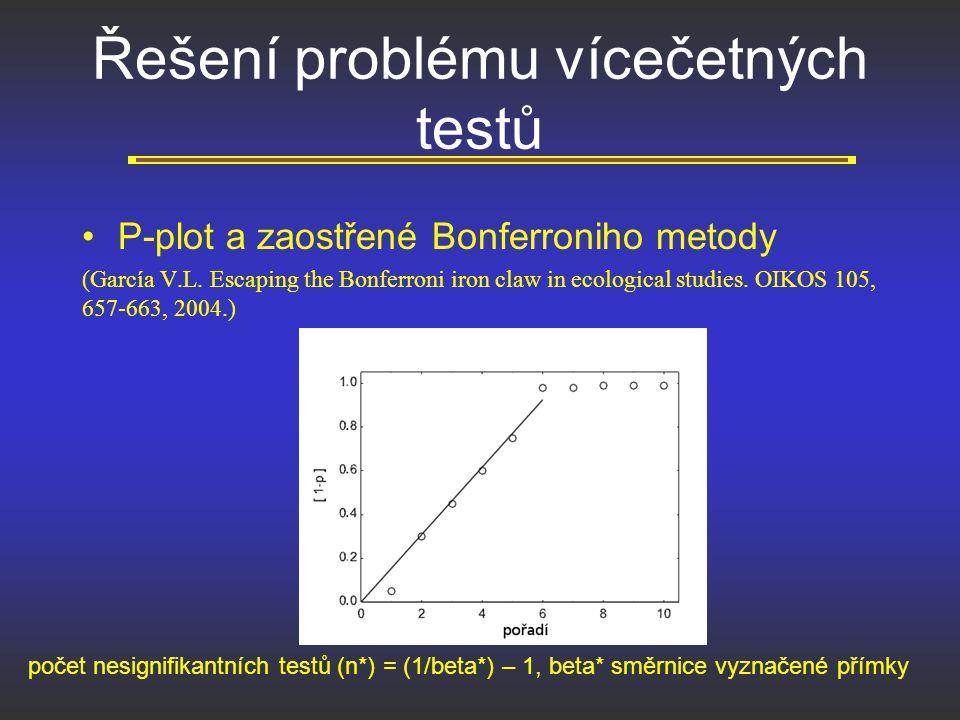 Řešení problému vícečetných testů P-plot a zaostřené Bonferroniho metody (García V.L. Escaping the Bonferroni iron claw in ecological studies. OIKOS 1