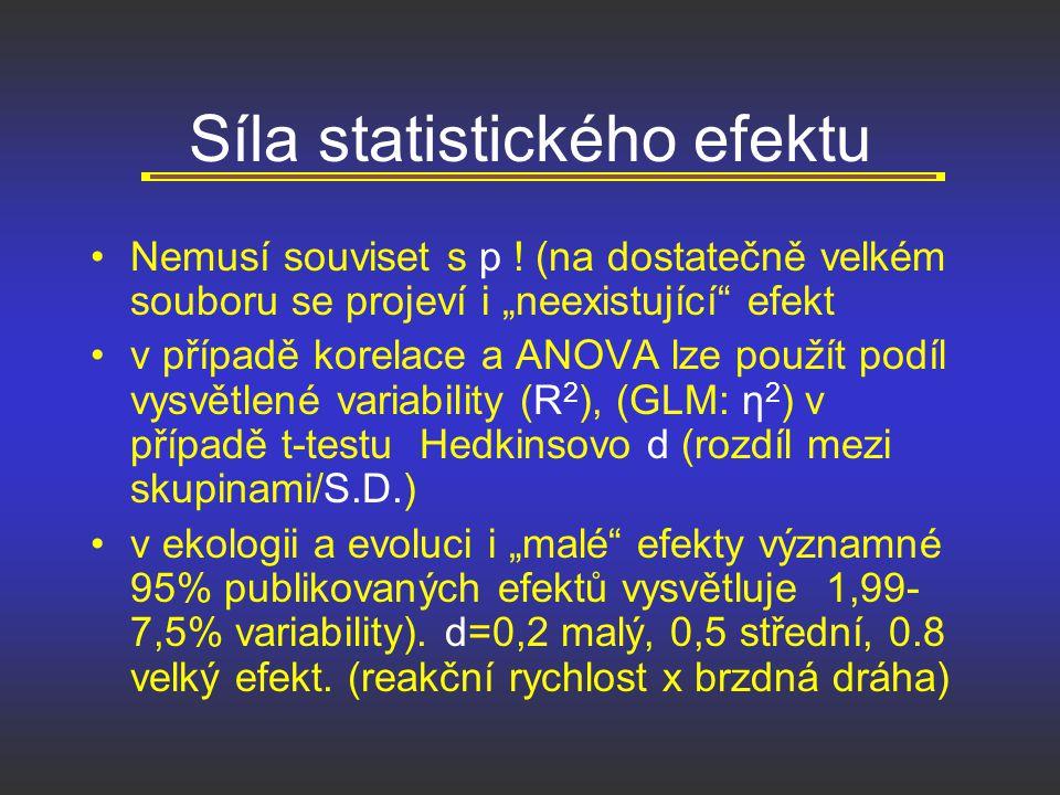 """Síla statistického efektu Nemusí souviset s p ! (na dostatečně velkém souboru se projeví i """"neexistující"""" efekt v případě korelace a ANOVA lze použít"""
