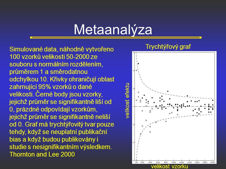 Metaanalýza Trychtýřový graf velikost efektu velikost vzorku Simulované data, náhodně vytvořeno 100 vzorků velikosti 50-2000 ze souboru s normálním ro