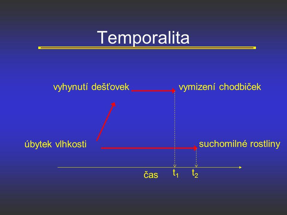 Temporalita vyhynutí dešťovek úbytek vlhkosti vymizení chodbiček čas suchomilné rostliny t1t1 t2t2