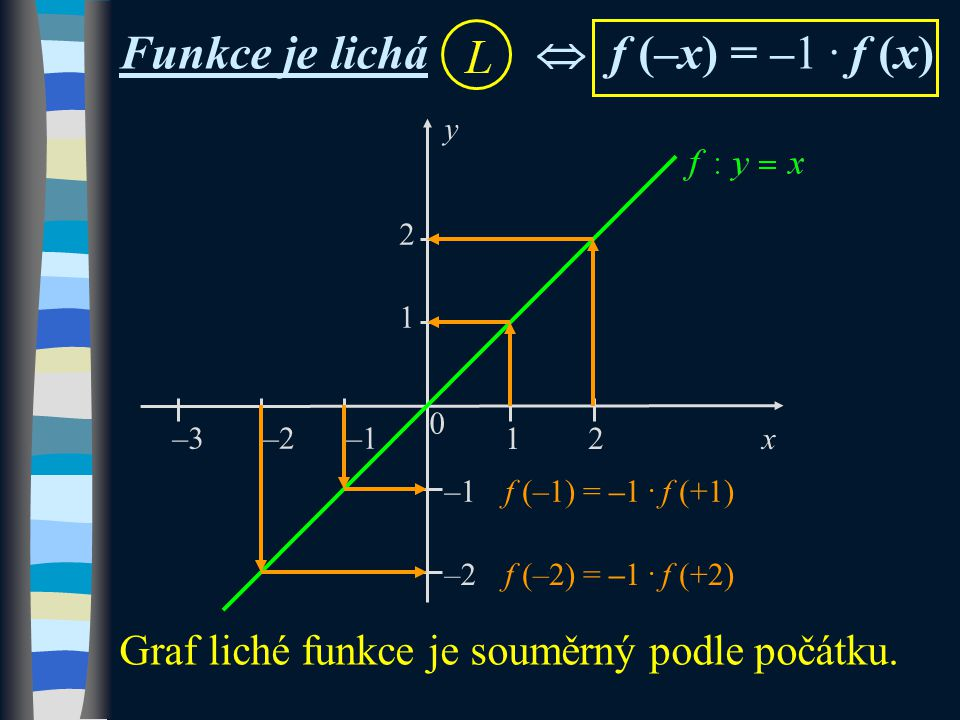 0 x y –1 12 –2–1–3 1 2 –2 Funkce je lichá  f (–x) = –1. f (x) Graf liché funkce je souměrný podle počátku. f (–1) = –1. f (+1) f (–2) = –1. f (+2)