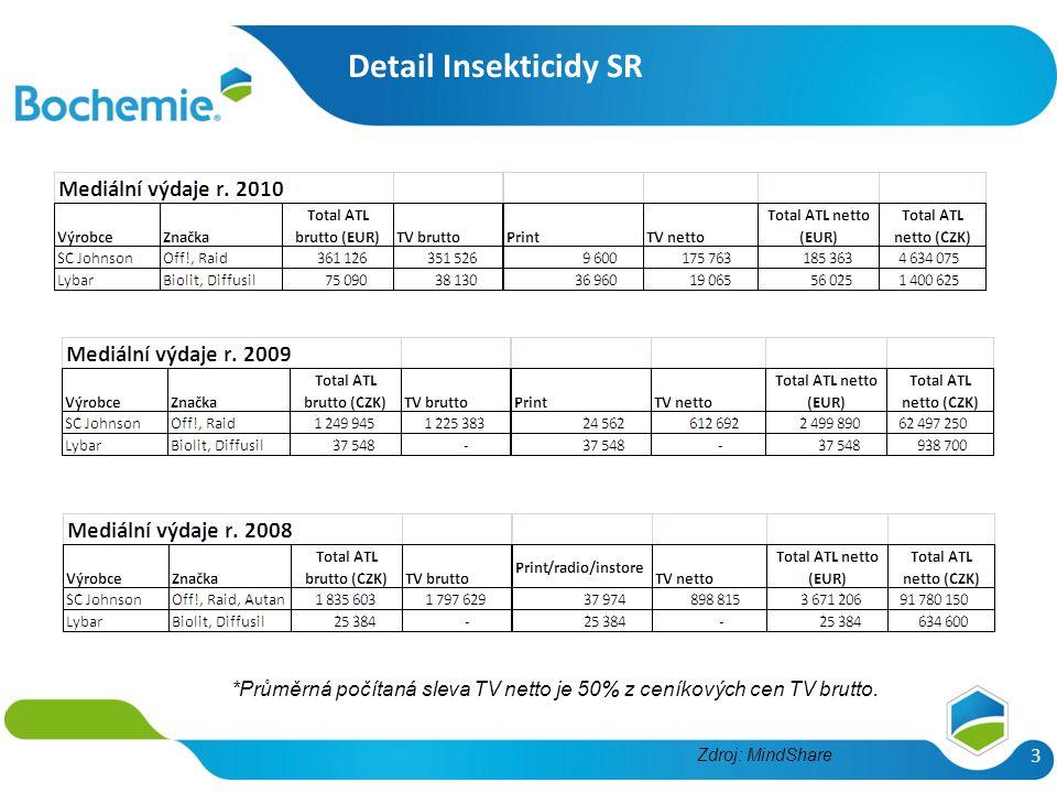 Detail Insekticidy SR 3 *Průměrná počítaná sleva TV netto je 50% z ceníkových cen TV brutto. Zdroj: MindShare