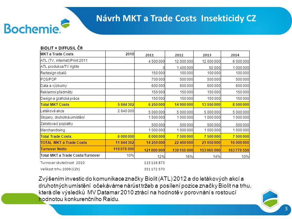 3 Zvýšením investic do komunikace značky Biolit (ATL) 2012 a do letákových akcí a druhotných umístění očekáváme nárůst tržeb a posílení pozice značky Biolit na trhu, která dle výsledků MV Datamar 2010 ztrácí na hodnotě v porovnání s rostoucí hodnotou konkurenčního Raidu.