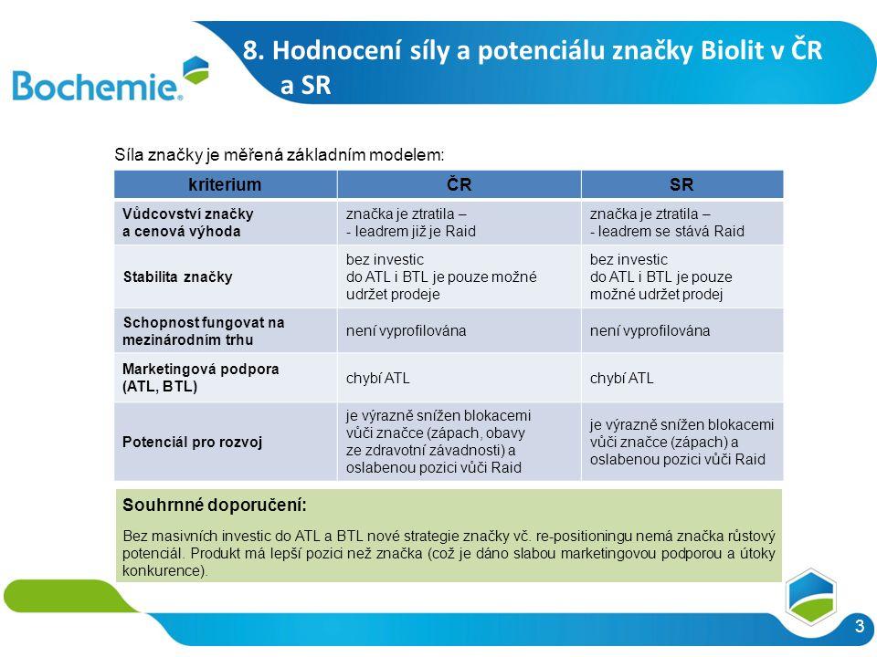 3 Síla značky je měřená základním modelem: kriteriumČRSR Vůdcovství značky a cenová výhoda značka je ztratila – - leadrem již je Raid značka je ztratila – - leadrem se stává Raid Stabilita značky bez investic do ATL i BTL je pouze možné udržet prodeje bez investic do ATL i BTL je pouze možné udržet prodej Schopnost fungovat na mezinárodním trhu není vyprofilována Marketingová podpora (ATL, BTL) chybí ATL Potenciál pro rozvoj je výrazně snížen blokacemi vůči značce (zápach, obavy ze zdravotní závadnosti) a oslabenou pozici vůči Raid je výrazně snížen blokacemi vůči značce (zápach) a oslabenou pozici vůči Raid Souhrnné doporučení: Bez masivních investic do ATL a BTL nové strategie značky vč.