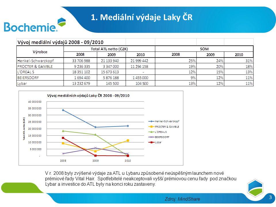 1. Mediální výdaje Laky ČR 3 V r. 2008 byly zvýšené výdaje za ATL u Lybaru způsobené neúspěšným launchem nové prémiové řady Vital Hair. Spotřebitelé n