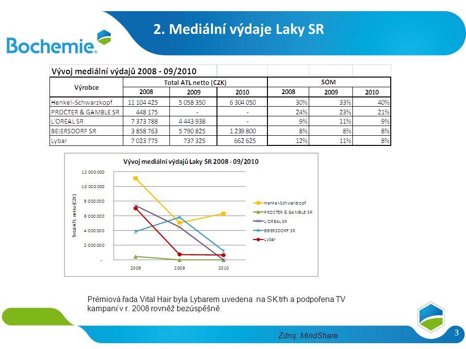 2. Mediální výdaje Laky SR 3 Prémiová řada Vital Hair byla Lybarem uvedena na SK trh a podpořena TV kampaní v r. 2008 rovněž bezúspěšně. Zdroj: MindSh