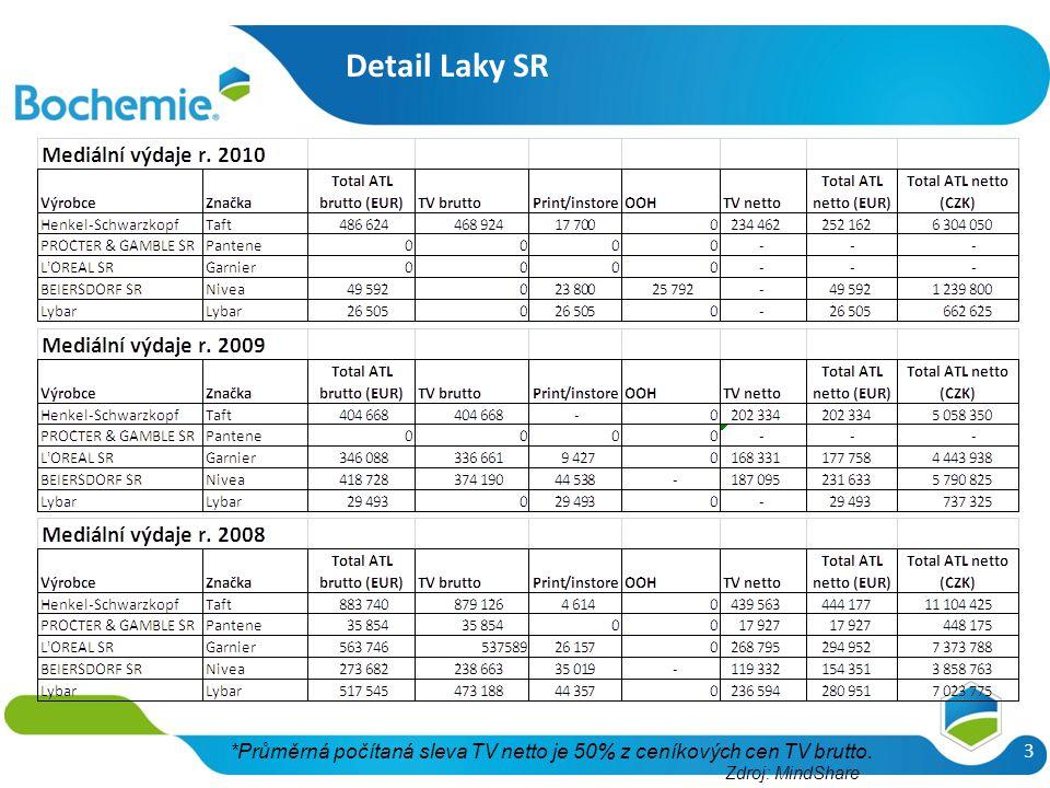 Detail Laky SR 3 *Průměrná počítaná sleva TV netto je 50% z ceníkových cen TV brutto. Zdroj: MindShare