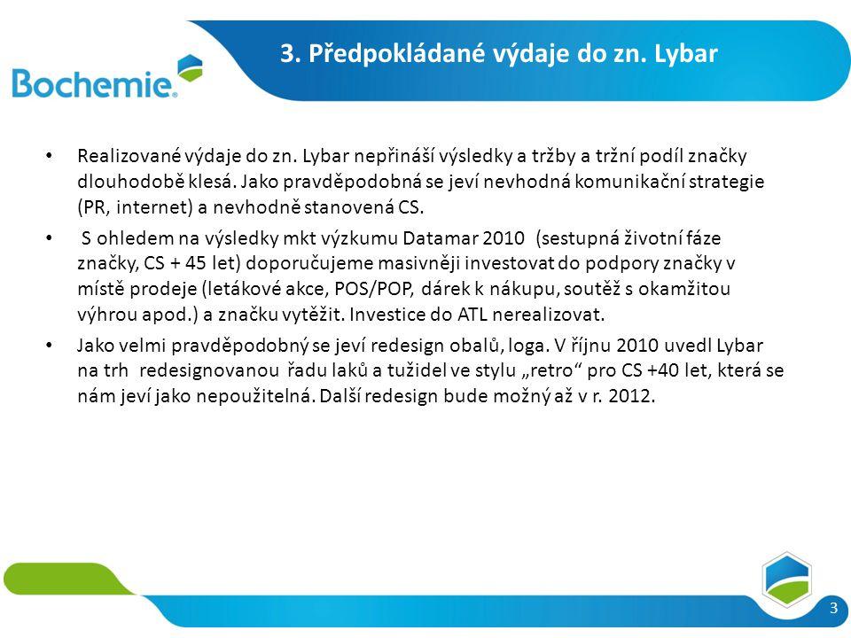 3. Předpokládané výdaje do zn. Lybar 3 Realizované výdaje do zn. Lybar nepřináší výsledky a tržby a tržní podíl značky dlouhodobě klesá. Jako pravděpo