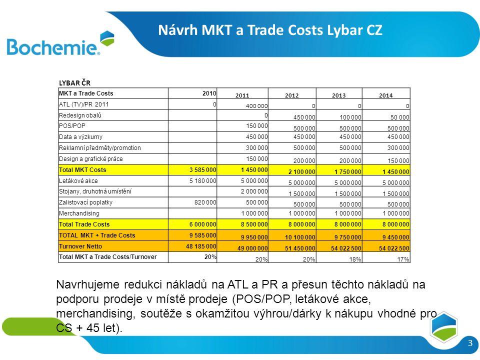 Návrh MKT a Trade Costs Lybar CZ 3 Navrhujeme redukci nákladů na ATL a PR a přesun těchto nákladů na podporu prodeje v místě prodeje (POS/POP, letákové akce, merchandising, soutěže s okamžitou výhrou/dárky k nákupu vhodné pro CS + 45 let).