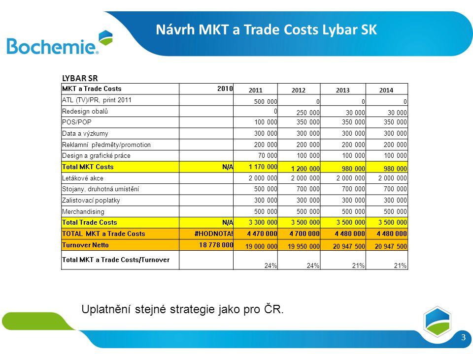 Návrh MKT a Trade Costs Lybar SK 3 Uplatnění stejné strategie jako pro ČR. LYBAR SR MKT a Trade Costs2010 2011201220132014 ATL (TV)/PR, print 2011 500