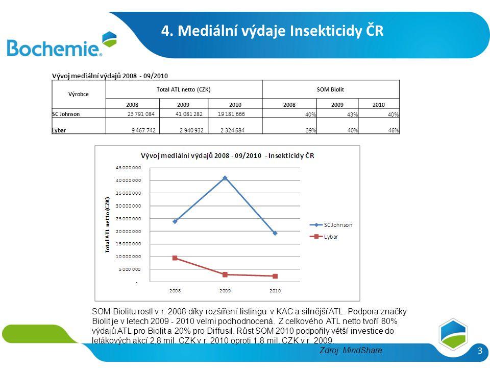 4. Mediální výdaje Insekticidy ČR 3 Zdroj: MindShare SOM Biolitu rostl v r. 2008 díky rozšíření listingu v KAC a silnější ATL. Podpora značky Biolit j