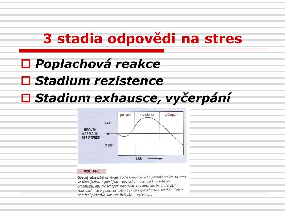 3 stadia odpovědi na stres  Poplachová reakce  Stadium rezistence  Stadium exhausce, vyčerpání