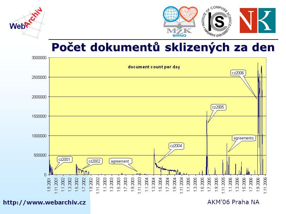 http://www.webarchiv.cz AKM 06 Praha NA Počet dokumentů sklizených za den