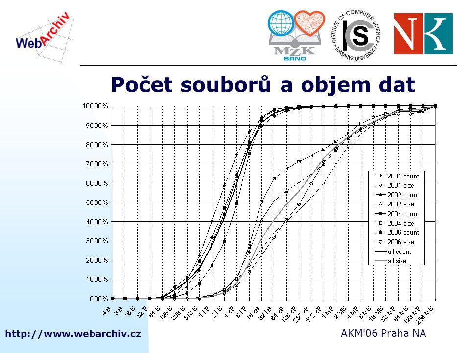 http://www.webarchiv.cz AKM'06 Praha NA Počet souborů a objem dat