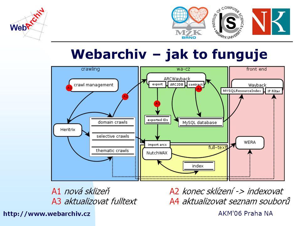 http://www.webarchiv.cz AKM'06 Praha NA Webarchiv – jak to funguje A1 nová sklizeňA2 konec sklízení -> indexovat A3 aktualizovat fulltextA4 aktualizov