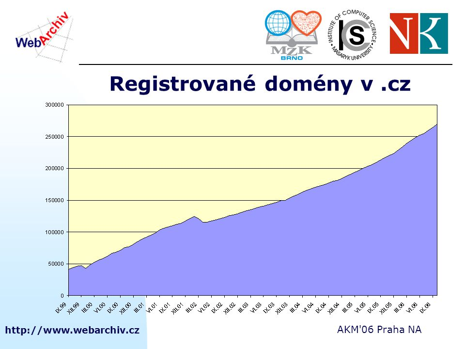 http://www.webarchiv.cz AKM 06 Praha NA Provedené sklizně domény.cz  2001 1.