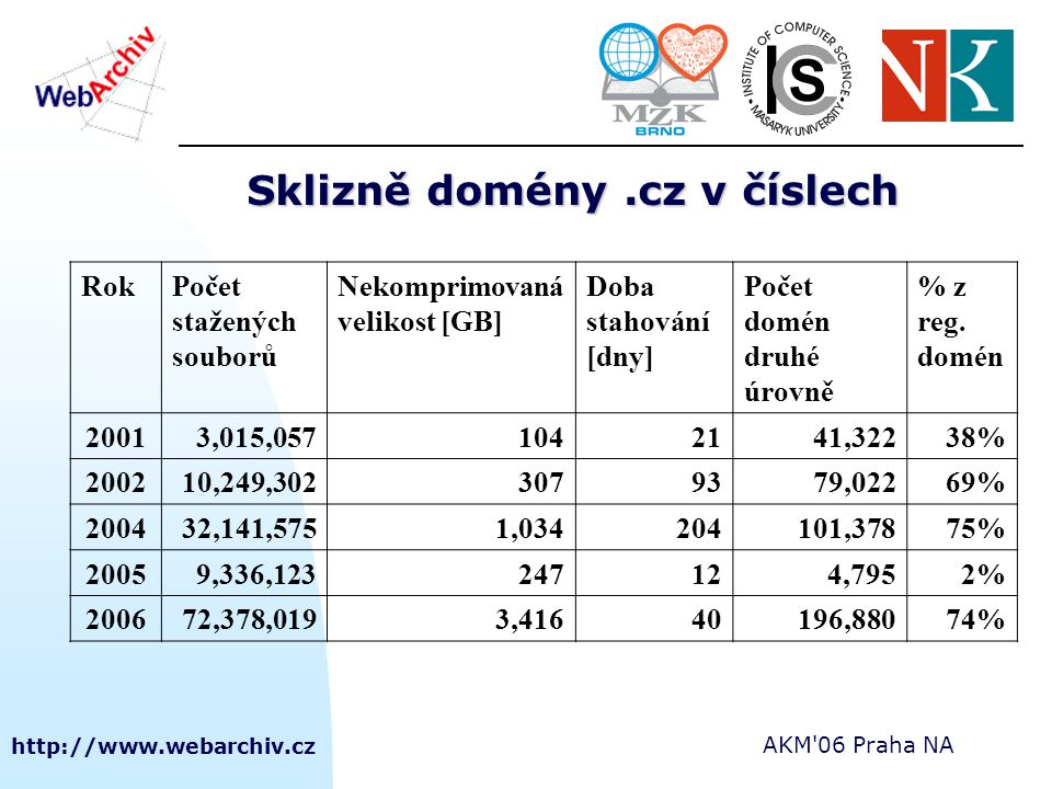 http://www.webarchiv.cz AKM 06 Praha NA Sklizně domény.cz v číslech RokPočet stažených souborů Nekomprimovaná velikost [GB] Doba stahování [dny] Počet domén druhé úrovně % z reg.