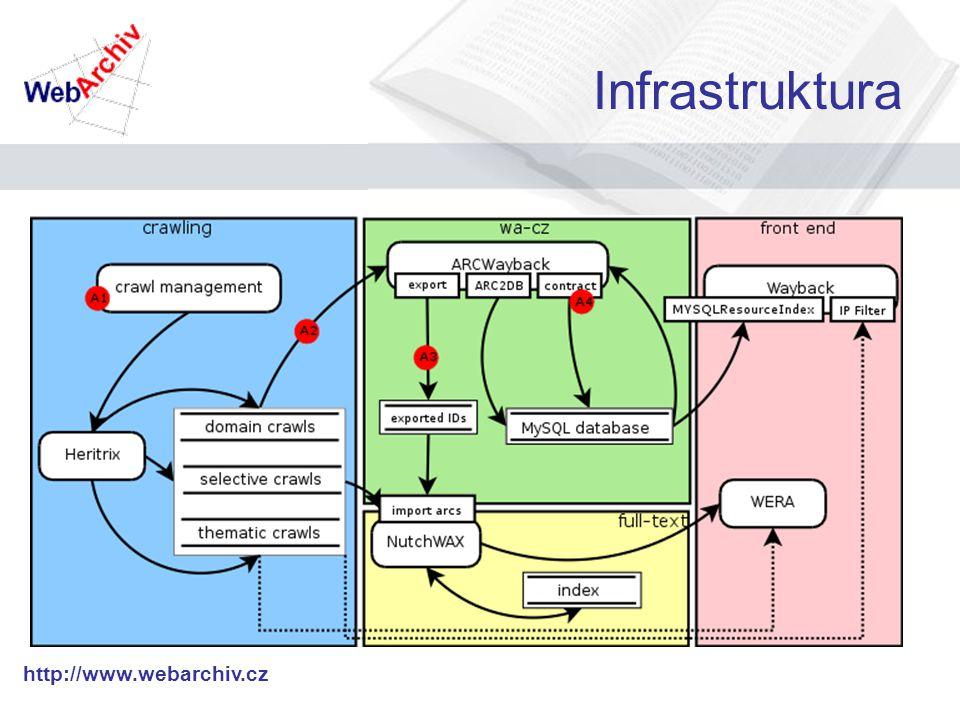 http://www.webarchiv.cz Infrastruktura