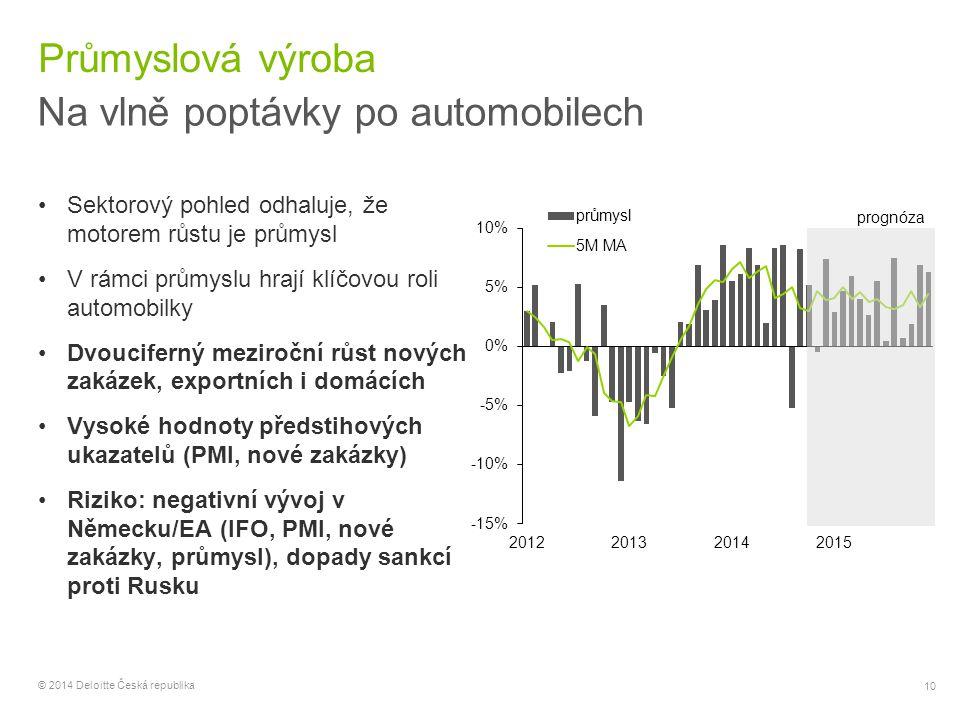 10 © 2014 Deloitte Česká republika Průmyslová výroba Na vlně poptávky po automobilech Sektorový pohled odhaluje, že motorem růstu je průmysl V rámci p