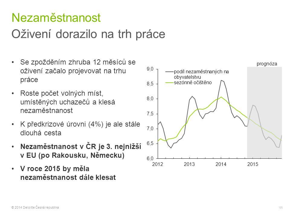 11 © 2014 Deloitte Česká republika Nezaměstnanost Oživení dorazilo na trh práce Se zpožděním zhruba 12 měsíců se oživení začalo projevovat na trhu prá