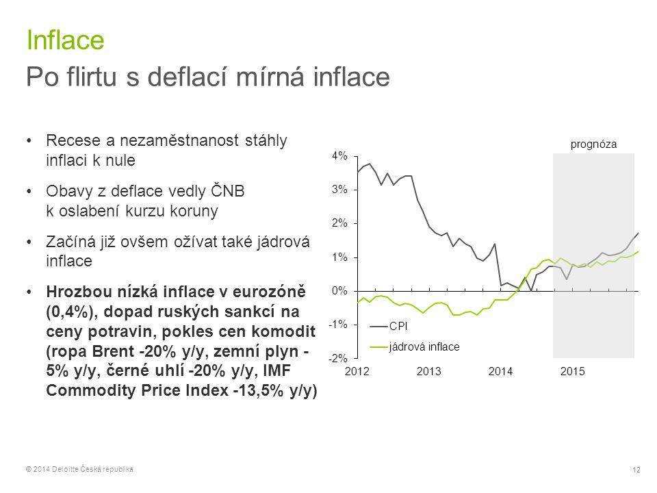 12 © 2014 Deloitte Česká republika Inflace Po flirtu s deflací mírná inflace Recese a nezaměstnanost stáhly inflaci k nule Obavy z deflace vedly ČNB k