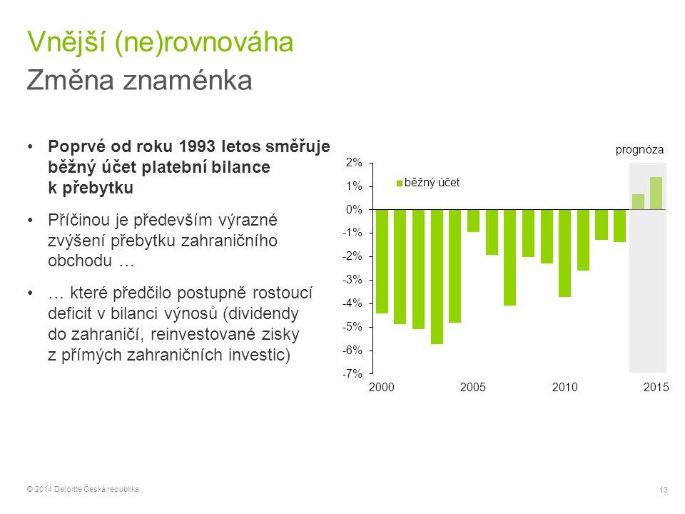 13 © 2014 Deloitte Česká republika Vnější (ne)rovnováha Změna znaménka Poprvé od roku 1993 letos směřuje běžný účet platební bilance k přebytku Příčin