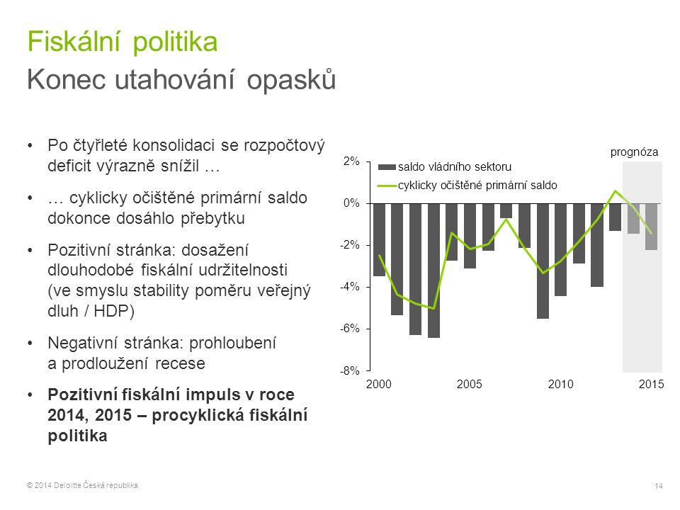 14 © 2014 Deloitte Česká republika Fiskální politika Konec utahování opasků Po čtyřleté konsolidaci se rozpočtový deficit výrazně snížil … … cyklicky