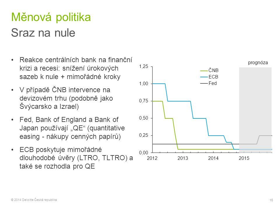 15 © 2014 Deloitte Česká republika Měnová politika Sraz na nule Reakce centrálních bank na finanční krizi a recesi: snížení úrokových sazeb k nule + m