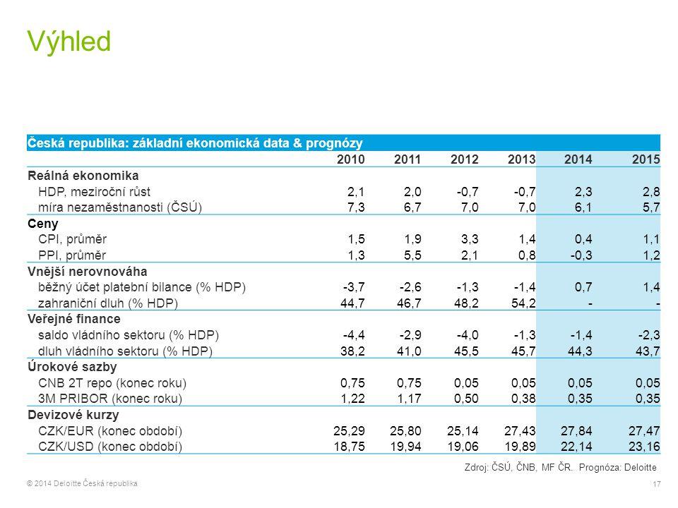 17 © 2014 Deloitte Česká republika Výhled Česká republika: základní ekonomická data & prognózy 201020112012201320142015 Reálná ekonomika HDP, meziročn