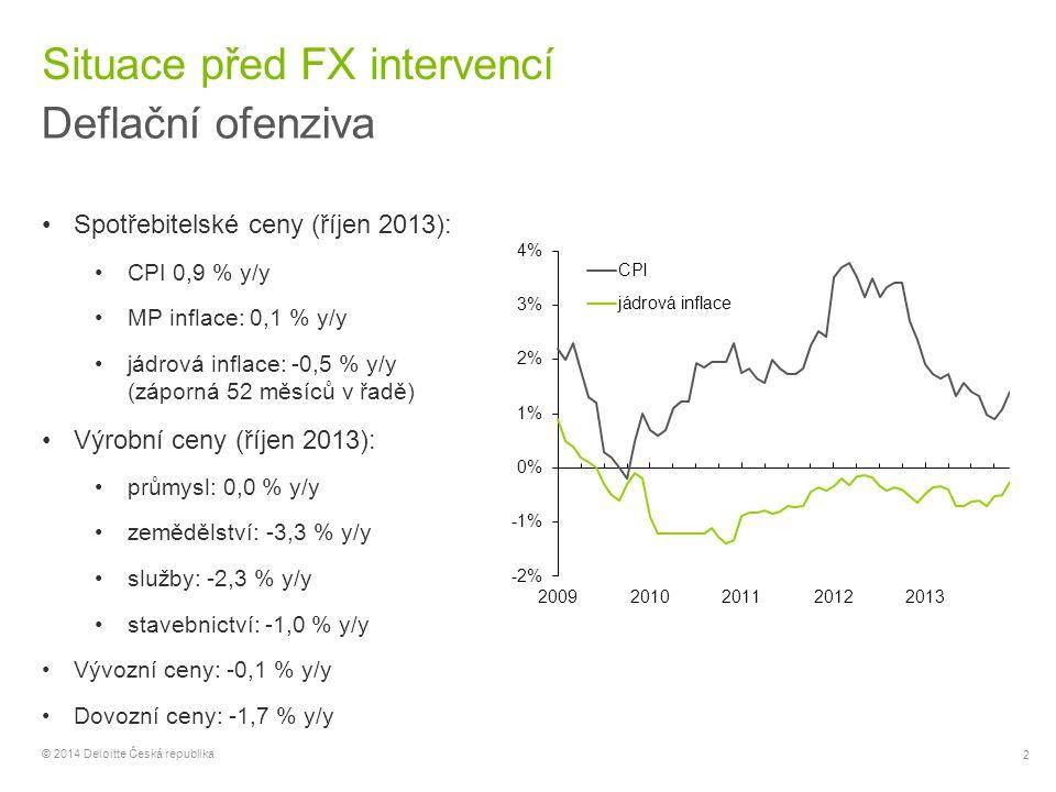 3 © 2014 Deloitte Česká republika O 12 měsíců později Účinná obrana … hrozba však trvá Spotřebitelské ceny (říjen 2014): CPI 0,7 % y/y (↓) MP inflace: 0,5 % y/y (↑) jádrová inflace: 0,8% y/y (↑) (kladná 7 měsíců v řadě) Výrobní ceny (říjen 2014): průmysl: -0,3 % y/y (↓) zemědělství: -3,9 % y/y (↓) služby: 0,8 % y/y (↑) stavebnictví: 0,8 % y/y (↑) Vývozní ceny: 4,9 % y/y (↑) Dovozní ceny: 3,5 % y/y (↑)