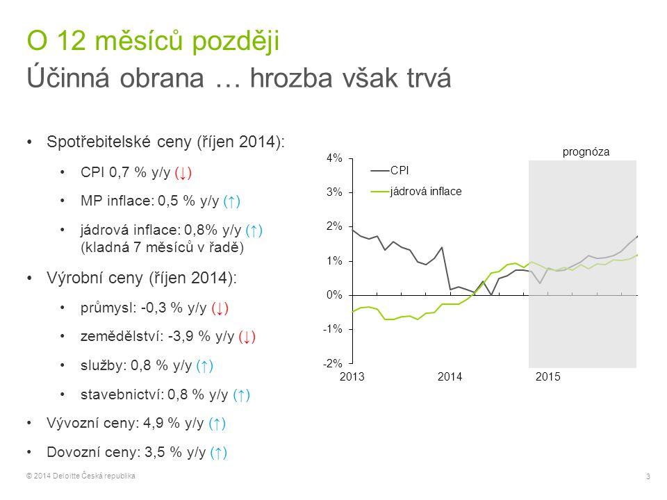 14 © 2014 Deloitte Česká republika Fiskální politika Konec utahování opasků Po čtyřleté konsolidaci se rozpočtový deficit výrazně snížil … … cyklicky očištěné primární saldo dokonce dosáhlo přebytku Pozitivní stránka: dosažení dlouhodobé fiskální udržitelnosti (ve smyslu stability poměru veřejný dluh / HDP) Negativní stránka: prohloubení a prodloužení recese Pozitivní fiskální impuls v roce 2014, 2015 – procyklická fiskální politika