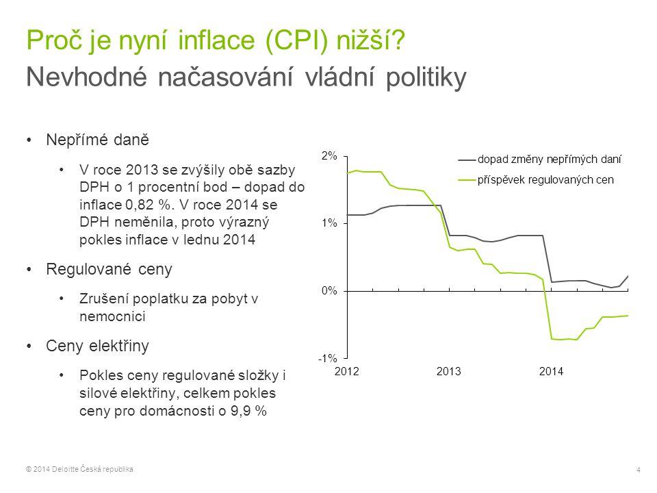 """5 © 2014 Deloitte Česká republika Dopad FX intervence na inflaci Záchrana před deflací Oslabení nominálního efektivního kurzu koruny o 7% y/y Obvykle """"pass-through 15-25% Dva kanály: Přímý přes dovozní ceny Nepřímý přes dopad na reálnou ekonomiku a následně ceny Dopad do CPI cca 1,0-1,5% Bez zásahu ČNB by nyní byla nejspíše pod nulou celková inflace (CPI), pokračovala by šestým rokem deflace v cenovém jádru, klesaly by všechny produkční cenové indexy"""