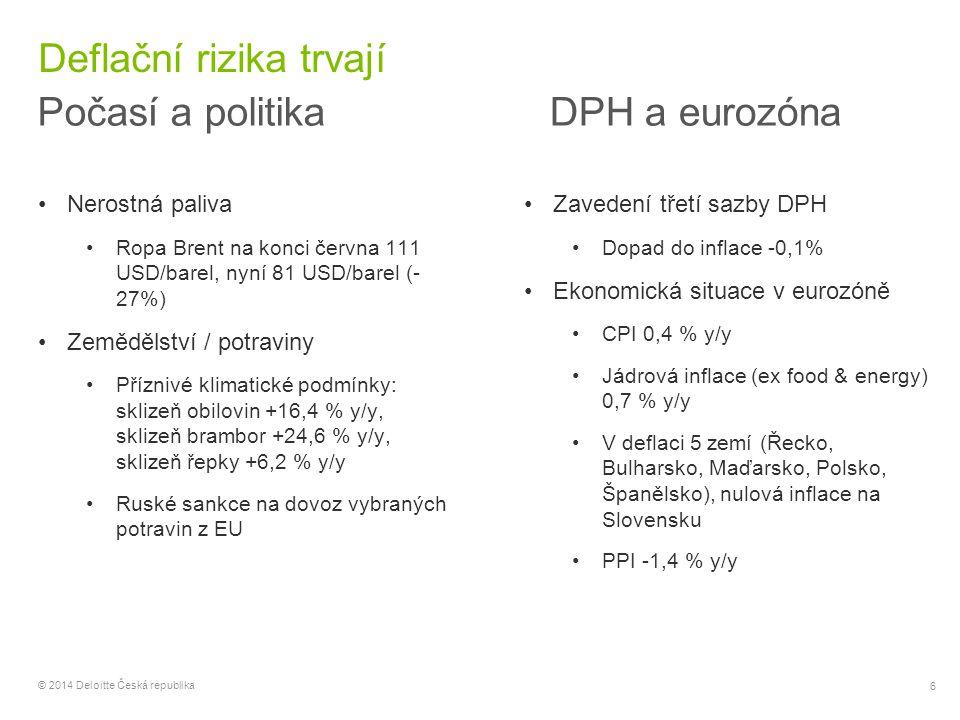17 © 2014 Deloitte Česká republika Výhled Česká republika: základní ekonomická data & prognózy 201020112012201320142015 Reálná ekonomika HDP, meziroční růst2,12,0-0,7 2,32,8 míra nezaměstnanosti (ČSÚ)7,36,77,0 6,15,7 Ceny CPI, průměr 1,51,93,31,40,41,1 PPI, průměr 1,35,52,10,8-0,31,2 Vnější nerovnováha běžný účet platební bilance (% HDP)-3,7-2,6-1,3-1,40,71,4 zahraniční dluh (% HDP)44,746,748,254,2-- Veřejné finance saldo vládního sektoru (% HDP)-4,4-2,9-4,0-1,3-1,4-2,3 dluh vládního sektoru (% HDP)38,241,045,545,744,343,7 Úrokové sazby CNB 2T repo (konec roku)0,75 0,05 3M PRIBOR (konec roku)1,221,170,500,380,35 Devizové kurzy CZK/EUR (konec období)25,2925,8025,1427,4327,8427,47 CZK/USD (konec období)18,7519,9419,0619,8922,1423,16 Zdroj: ČSÚ, ČNB, MF ČR.