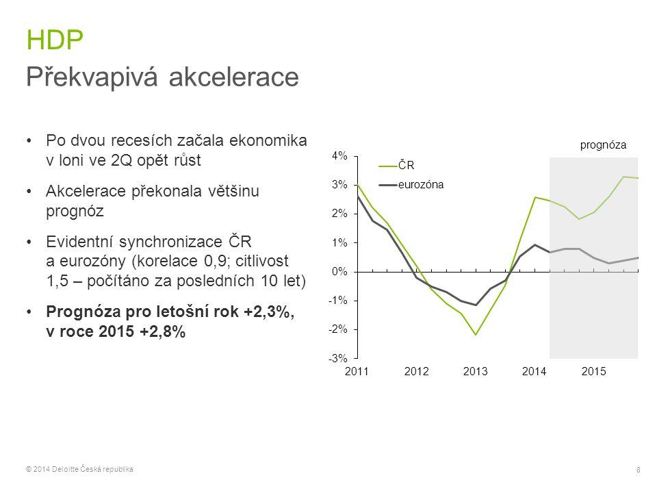 9 © 2014 Deloitte Česká republika Struktura HDP Domácnosti a firmy za akcelerací růstu K růstu HDP přispívají všechny složky poptávky (s výjimkou zásob) Klíčový je příspěvek firemních investic (stroje, automobily) a spotřeby domácností (zboží dlouhodobé spotřeby) Pozitivní fiskální impuls V čistém exportu (a celém HDP) se v roce 2015 projeví vliv FX intervence
