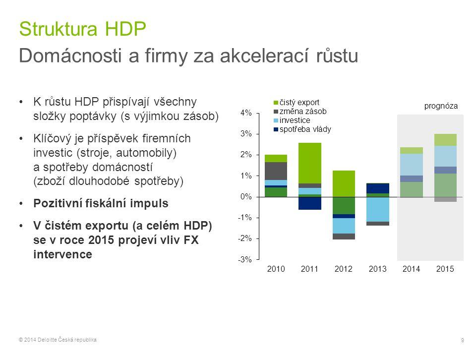 10 © 2014 Deloitte Česká republika Průmyslová výroba Na vlně poptávky po automobilech Sektorový pohled odhaluje, že motorem růstu je průmysl V rámci průmyslu hrají klíčovou roli automobilky Dvouciferný meziroční růst nových zakázek, exportních i domácích Vysoké hodnoty předstihových ukazatelů (PMI, nové zakázky) Riziko: negativní vývoj v Německu/EA (IFO, PMI, nové zakázky, průmysl), dopady sankcí proti Rusku