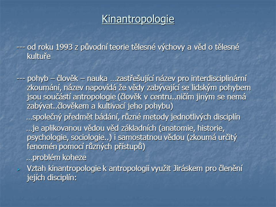 Členění kinantropologie Etnická kinantropologie..
