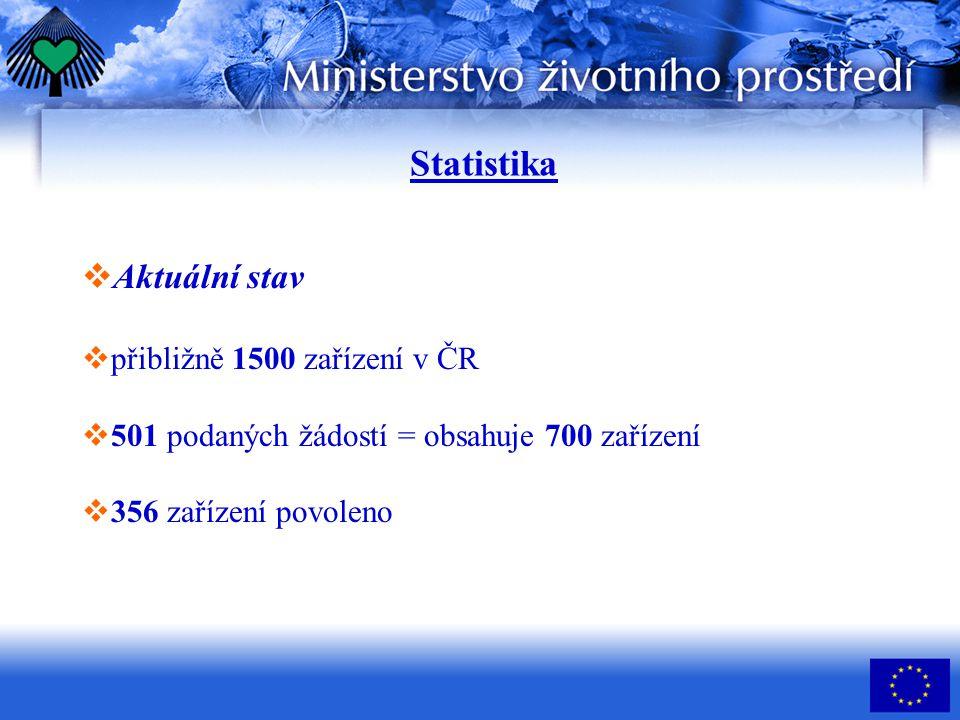   Aktuální stav   přibližně 1500 zařízení v ČR   501 podaných žádostí = obsahuje 700 zařízení   356 zařízení povoleno Statistika