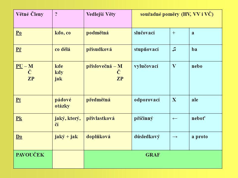 Větné Členy?Vedlejší Větysouřadné poměry (HV, VV i VČ) Pokdo, copodmětnáslučovací+a Přco dělápřísudkovástupňovací♫ba PU – M Č ZP kde kdy jak přísloveč