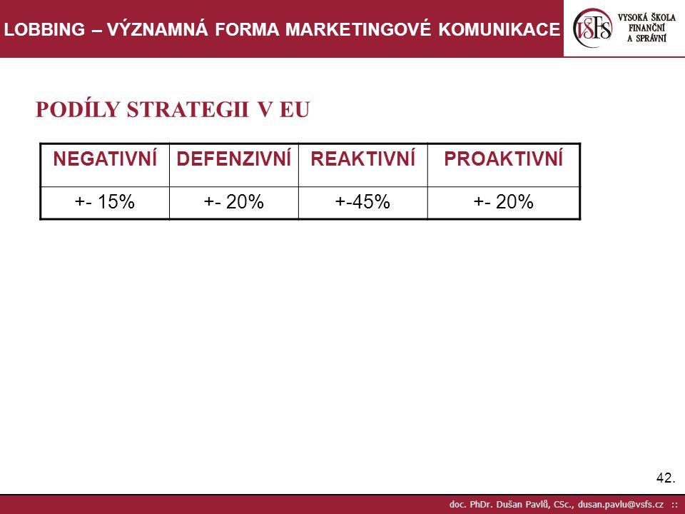 42. doc. PhDr. Dušan Pavlů, CSc., dusan.pavlu@vsfs.cz :: LOBBING – VÝZNAMNÁ FORMA MARKETINGOVÉ KOMUNIKACE PODÍLY STRATEGII V EU NEGATIVNÍDEFENZIVNÍREA
