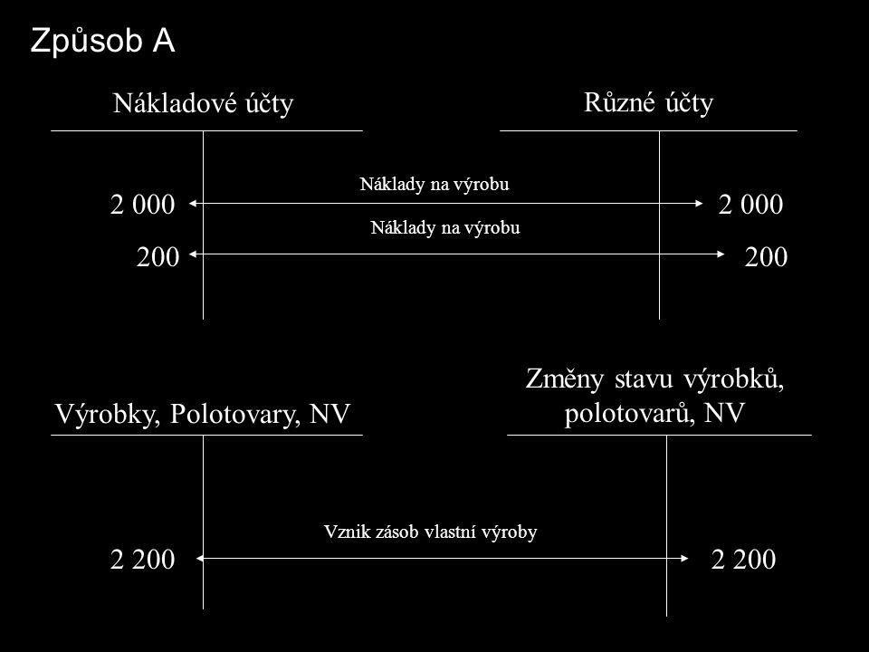 Způsob A Nákladové účty Různé účty Výrobky, Polotovary, NV Změny stavu výrobků, polotovarů, NV 2 000 200 2 000 200 2 200 Náklady na výrobu Vznik zásob vlastní výroby Náklady na výrobu
