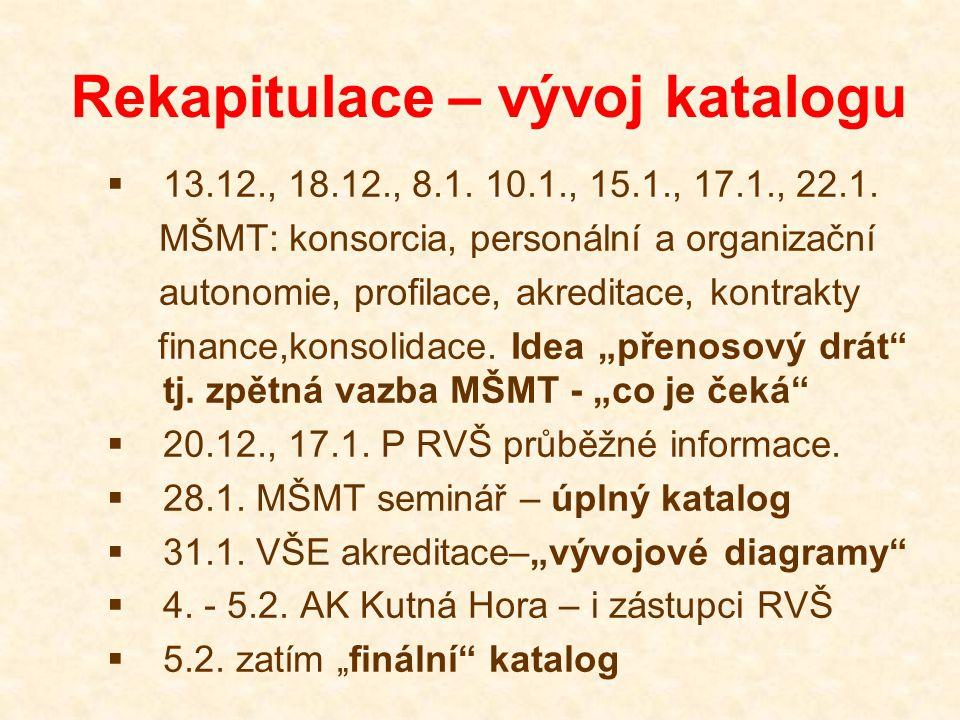 Rekapitulace – vývoj katalogu  13.12., 18.12., 8.1. 10.1., 15.1., 17.1., 22.1. MŠMT: konsorcia, personální a organizační autonomie, profilace, akredi